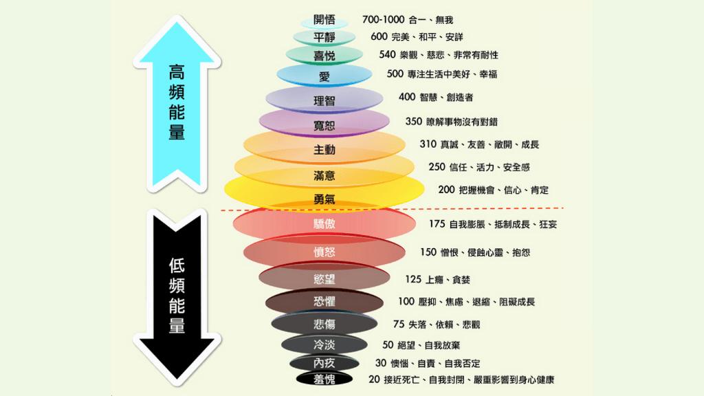 霍金博士的能量層級表
